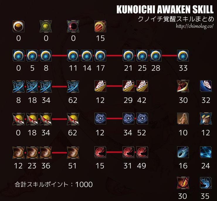 Kunoichi-Skill-Tree2
