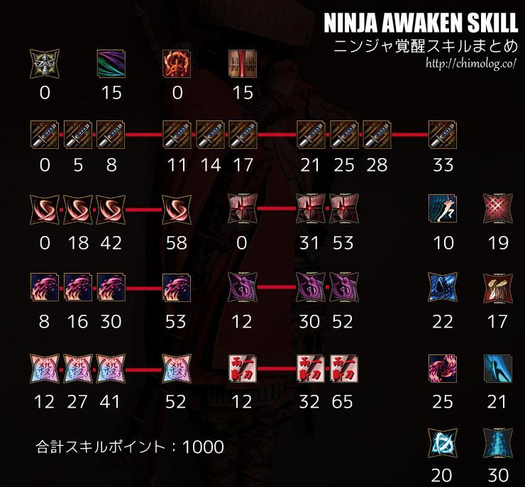NinjaSkillTree