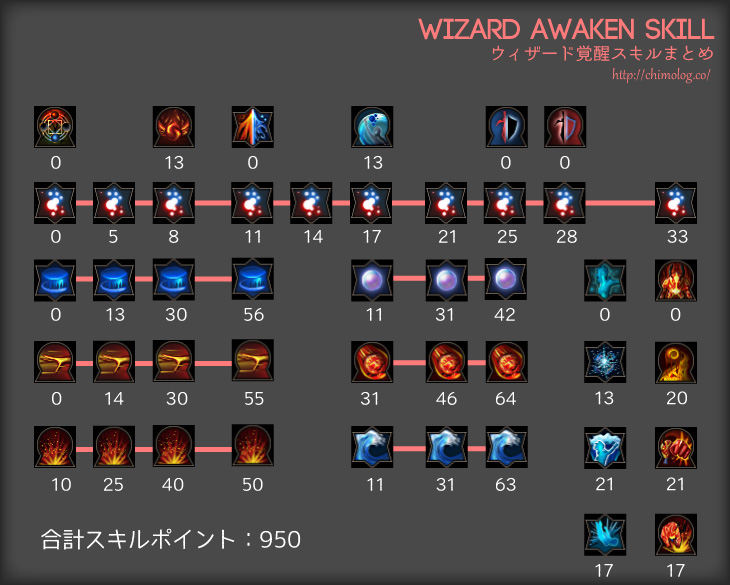 wizard-awaken-skills