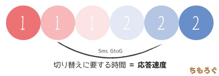 【ゲーミングモニターの解説】応答時間(msGtoG)の図解