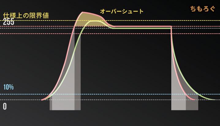【モニターの応答速度】オーバードライブ