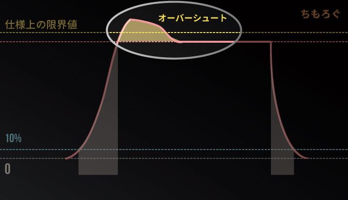 【モニターの応答速度】オーバーシュート