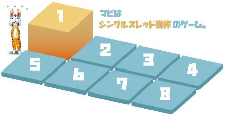 マビノギはシングルスレッド動作のゲーム