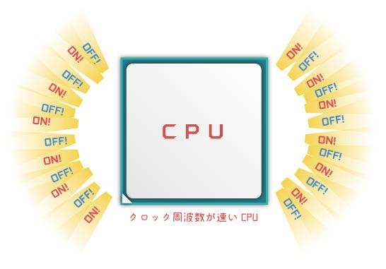 クロック周波数が速いCPU
