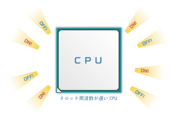 クロック周波数が遅いCPU