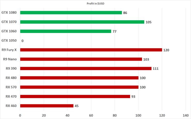 Best Gpu For Litecoin Mining Best Gpu For Mining 470 480 570 580