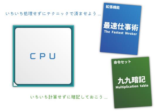 CPUの性能アップを実現する方法「命令セットの改善」