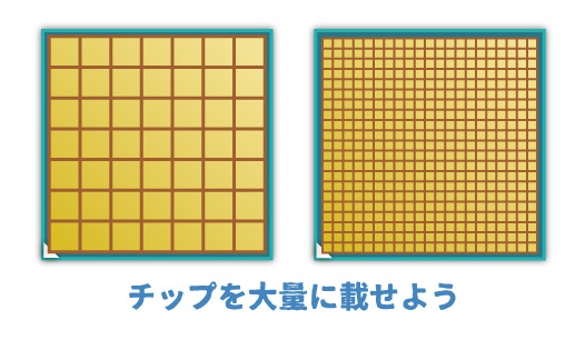 CPUの性能アップを実現する方法「プロセス微細化」
