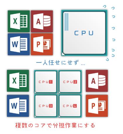 CPUの性能アップを実現する方法「マルチコア化」