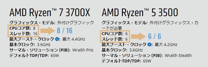 CPUのスペック表には「コア数」と「スレッド数」が表記される