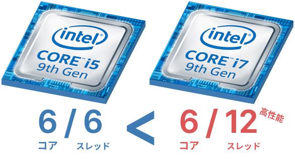 同じコア数ならスレッド数の多いCPUが高性能