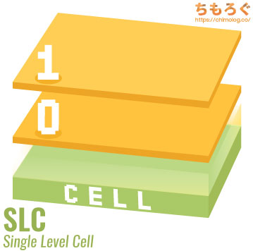 SLC(シングルレベルセル)の図解