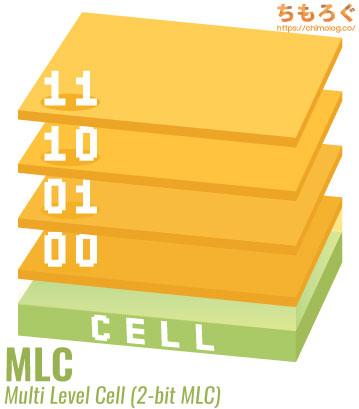 MLC(マルチレベルセル / 2-bit MLC)の図解