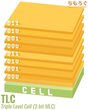 TLC(トリプルレベルセル / 3-bit MLC)の図解