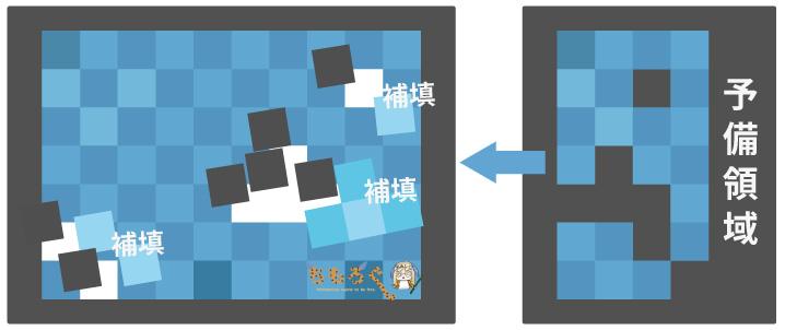 不良ブロックは予備領域によって補填される