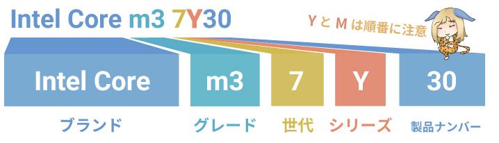 インテルCPUの型番の読み方(Yとmの場合)