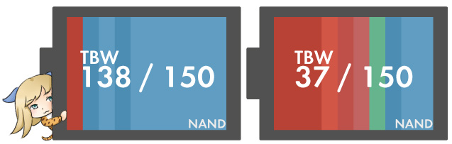 SSDの寿命「書き込み上限」(TBW)