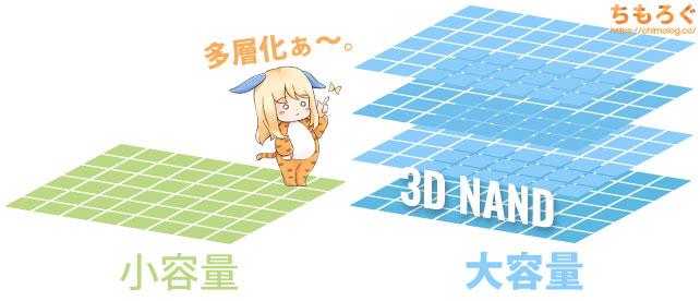 3D NAND(垂直NAND)の登場