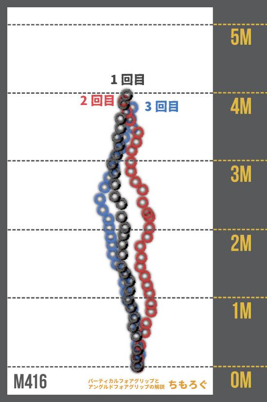 バーティカルフォアグリップと アングルドフォアグリップの解説(M416)