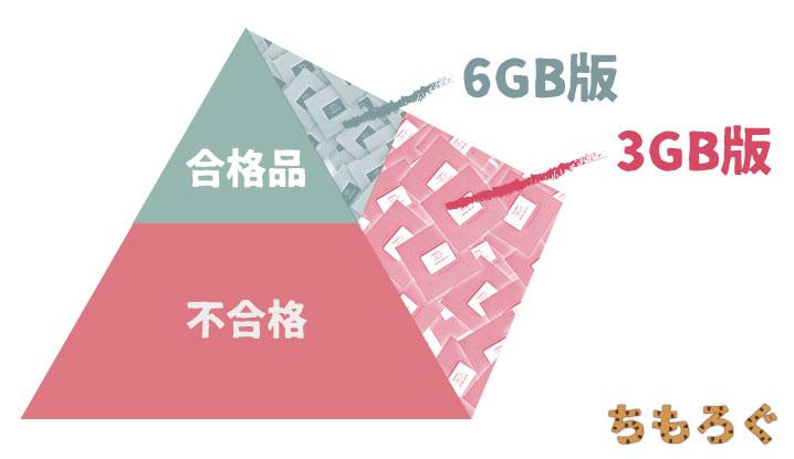 GTX 1060 3GB版の「実態」