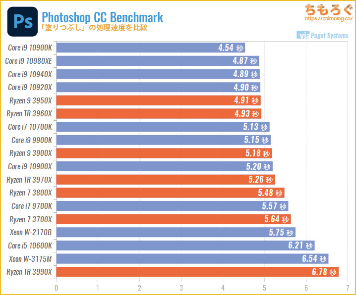CPU別にPhotoshopの処理速度を比較:塗りつぶし