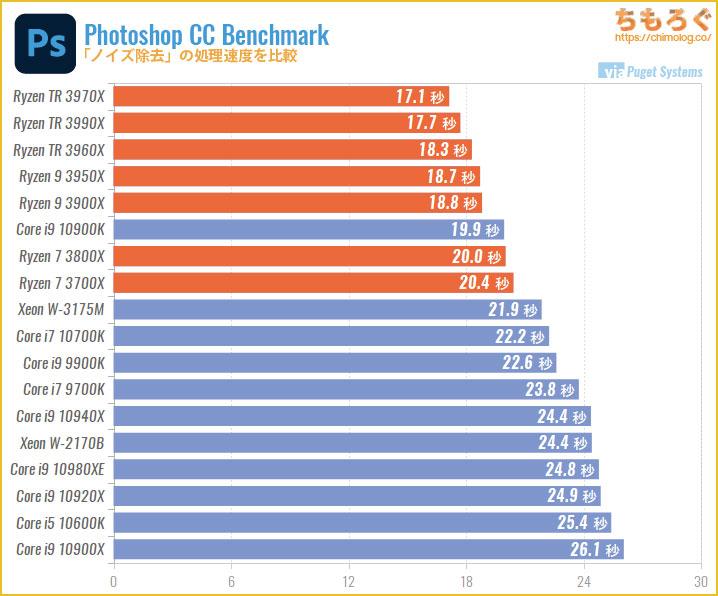 CPU別にPhotoshopの処理速度を比較:ノイズ除去