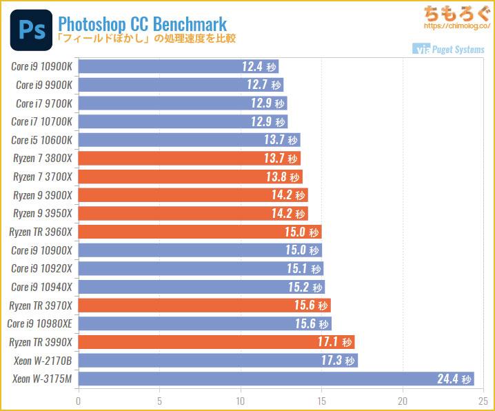 CPU別にPhotoshopの処理速度を比較:フィールドぼかし
