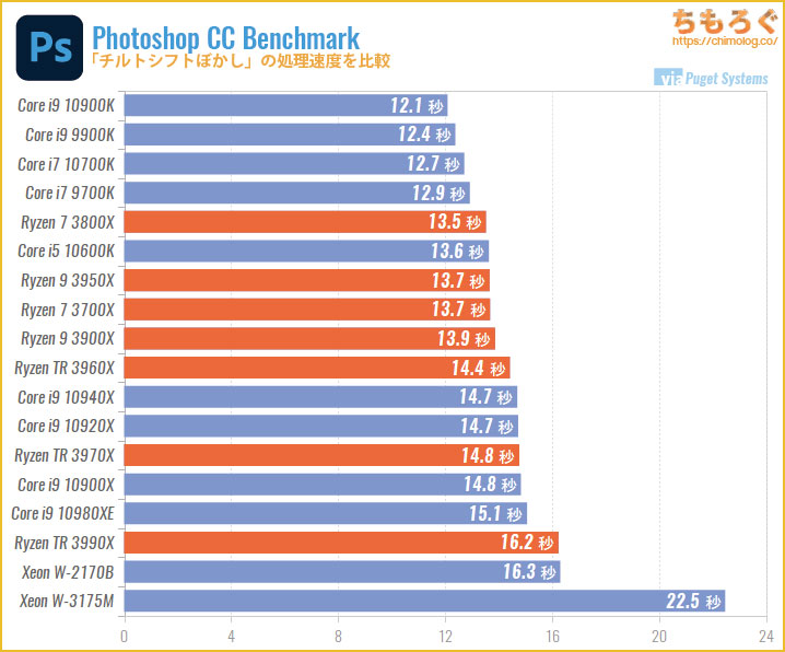 CPU別にPhotoshopの処理速度を比較:チルトシフトぼかし