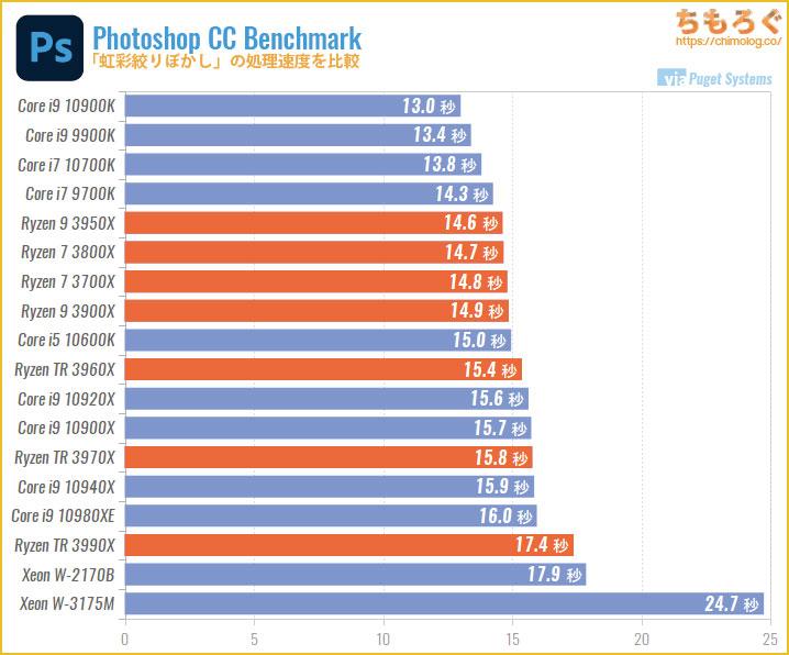 CPU別にPhotoshopの処理速度を比較:虹彩絞りぼかし