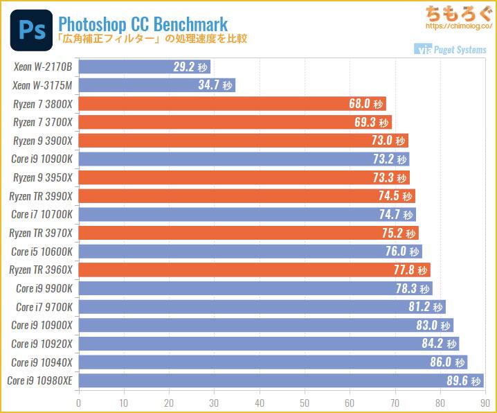 CPU別にPhotoshopの処理速度を比較:広角補正フィルター