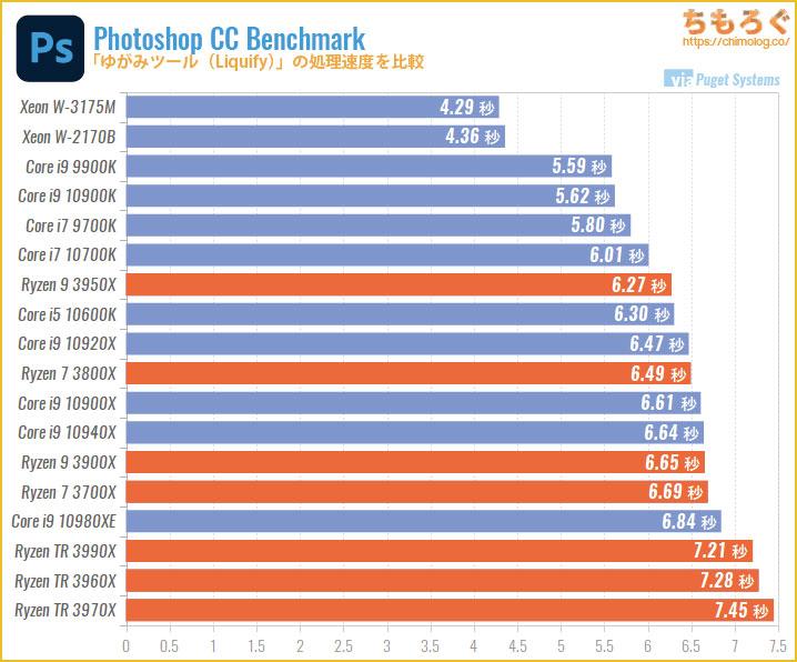 CPU別にPhotoshopの処理速度を比較:ゆがみツール(Liquify)