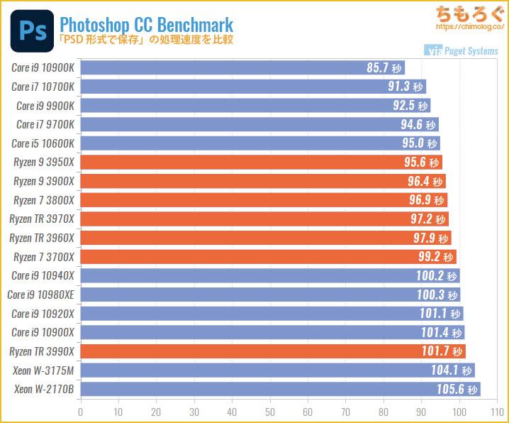 CPU別にPhotoshopの処理速度を比較:PSD保存