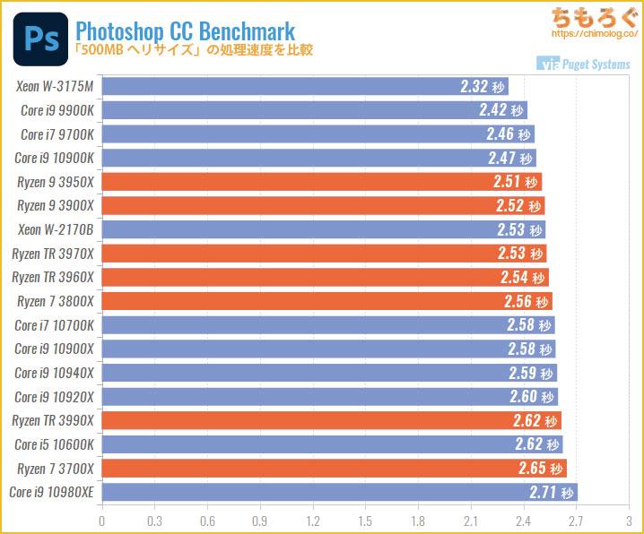 CPU別にPhotoshopの処理速度を比較:500MBへのリサイズ