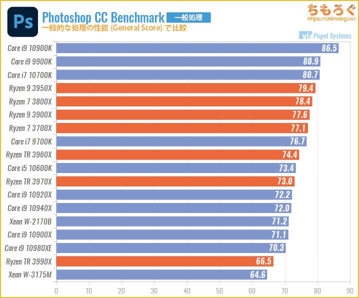 一般的な処理の性能(General Score)で比較