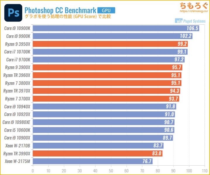 グラボを使う処理の性能(GPU Score)で比較