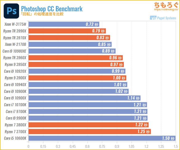 CPU別にPhotoshopの処理速度を比較:回転