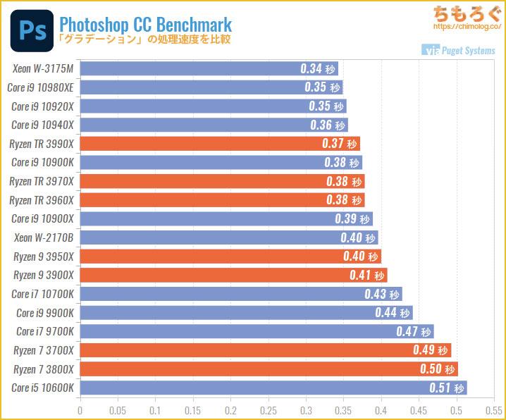 CPU別にPhotoshopの処理速度を比較:グラデーション