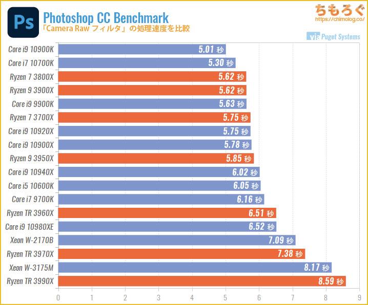 CPU別にPhotoshopの処理速度を比較:Camera Raw フィルタ