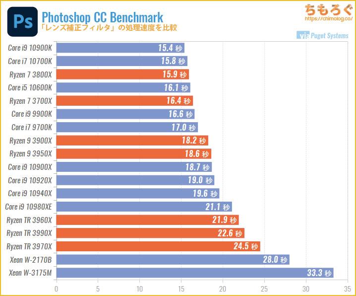 CPU別にPhotoshopの処理速度を比較:レンズ補正フィルター