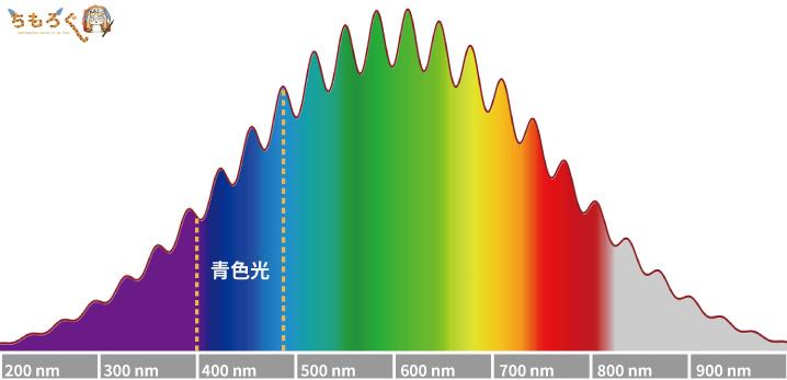 ブルーライト(青色光)は400~490nm