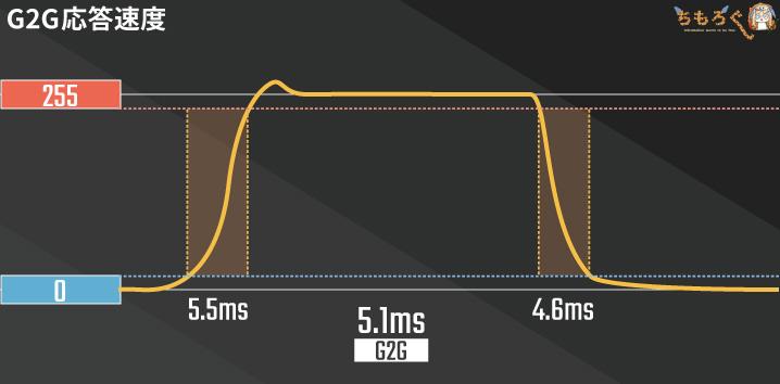 G2G応答速度の意味
