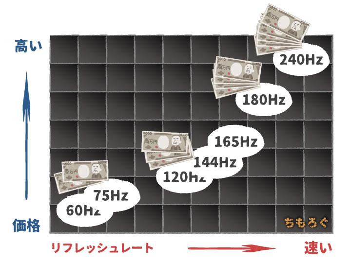 【ゲーミングモニターの解説】価格とリフレッシュレートの関係