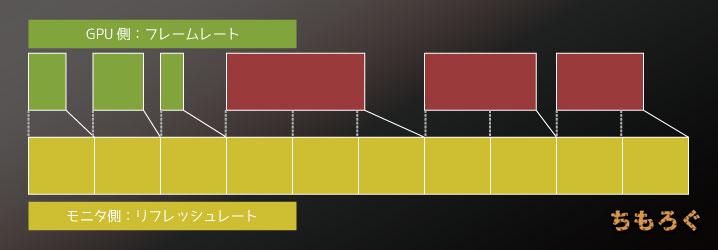 【ゲーミングモニターの解説】V-SYNCの解説