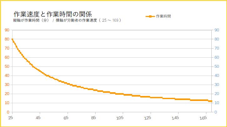 労働者の作業速度と作業時間の関係(グラフ)