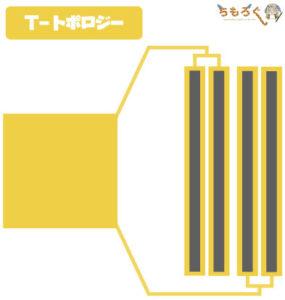 メモリスロットの配線(Tトポロジー)