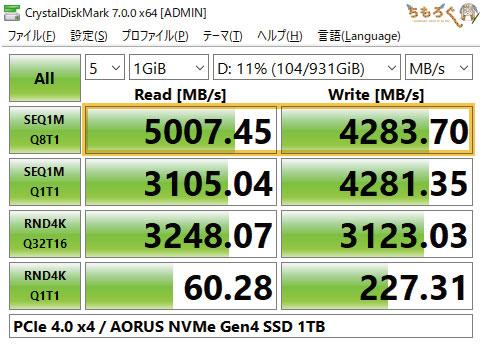 PCIe Gen4対応SSDはメリットが薄い