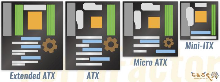 主流のフォームファクタはE-ATX、ATX、MicroATX、Mini-ITX