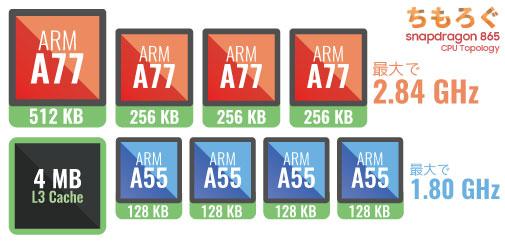 Snapdragon 865のCPU:ARM Cortex 8コア