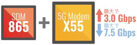 モデムは5G対応の「X55 5G Modem」