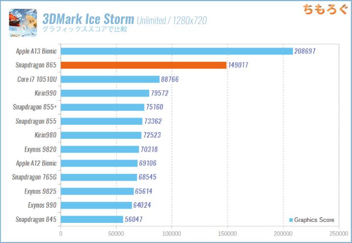 Snapdragon 865の性能:3DMark Ice Storm Unlimited(ゲーム性能)